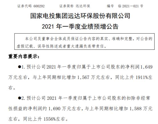 远达环保2021年一季度净利1649万元 脱硫脱硝上网电量增加