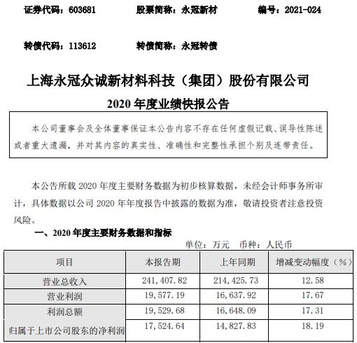 永冠新材2020年度净利增长18.19% 业务规模增加