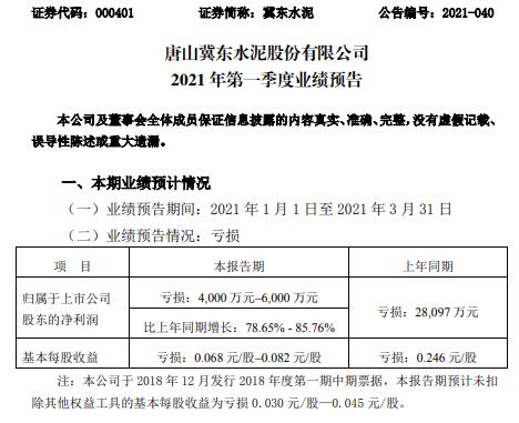 冀东水泥2021年第一季度熟料销售额损失4000-6000万