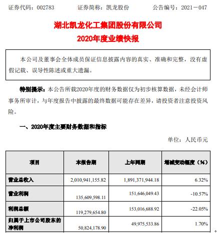 凯龙股份2020年度净利5082万增长1.7% 合并范围增加了两个子公司
