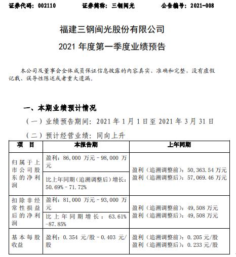 三钢闽光2021年第一季度预计净利增长51%-72% 钢材销售价格上升