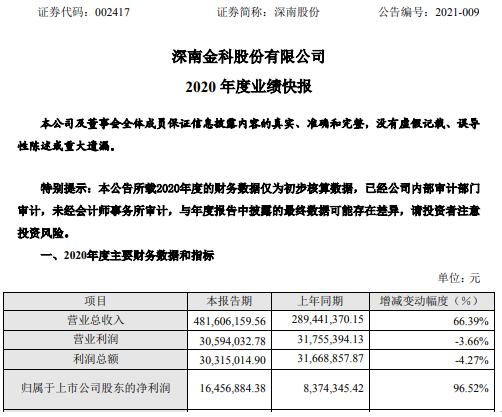 深南2020年净利润增长96.52% 信息技术服务业务增长迅速