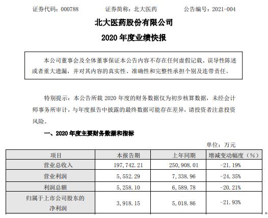 北大医药2020年度净利下滑21.93% 医药商业收入下降