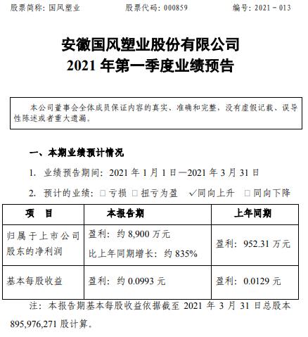 国风塑业2021年第一季度预计净利增长约835% 产品结构优化