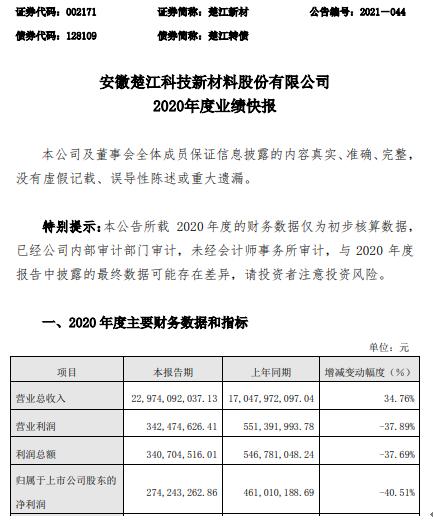 楚江新材2020年度净利下滑40.51% 产品毛利率下降