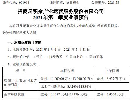 招商积余2021年第一季度净利增长85%-119% 物业管理业务收入增长