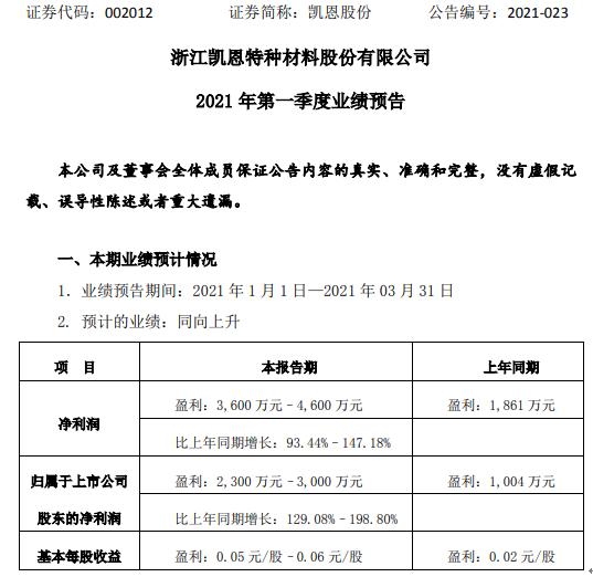 凯恩股份2021年第一季度净利增长129%-199% 纸基功能材料收入增长