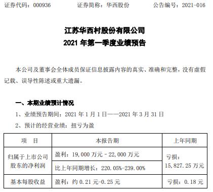 华西股份2021年第一季度预计净利1.9亿-2.2亿 化纤业务增长
