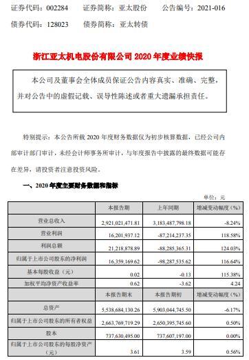 亚太股份2020年度净利1635.92万 加快新产品投产