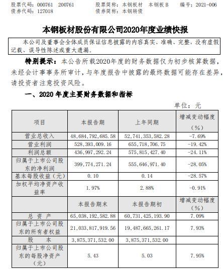 本钢板材2020年度净利减少28.05% 家电企业订货较同期减少