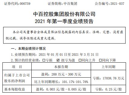 中百集团2021年第一季度预计净利200万-300万 毛利率上升
