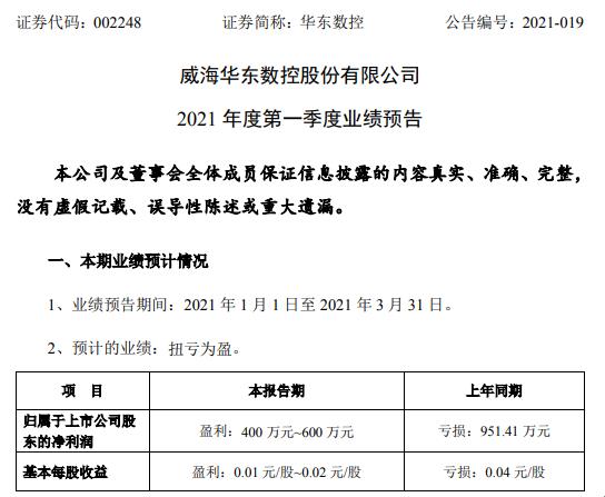 华东数控2021年一季度净利400万-600万 销售订单饱满