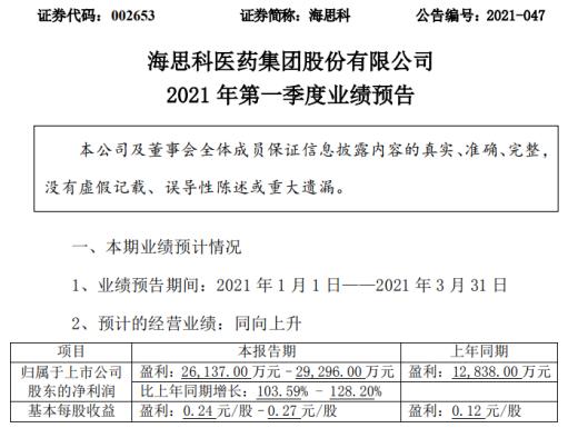海思科2021年第一季度预计净利2.6亿-2.9亿 同比增长104%-128%
