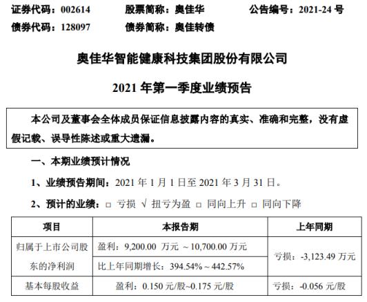 奥佳华2021年一季度净利9200万-1.07亿元 健康环境板块同比增长
