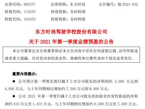 东方时尚2021年第一季度预计净利3000万-4000万 在手订单充裕