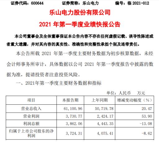 乐山电力2021年第一季度净利3724.31万 同比下滑8.62%