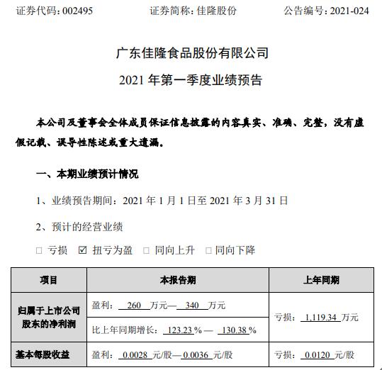 佳隆股份2021年第一季度净利260万-340万 业务逐渐恢复正常