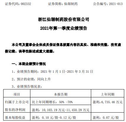 仙轩药业2021年第一季度净利润增长50%-70% 制剂销售快速增长