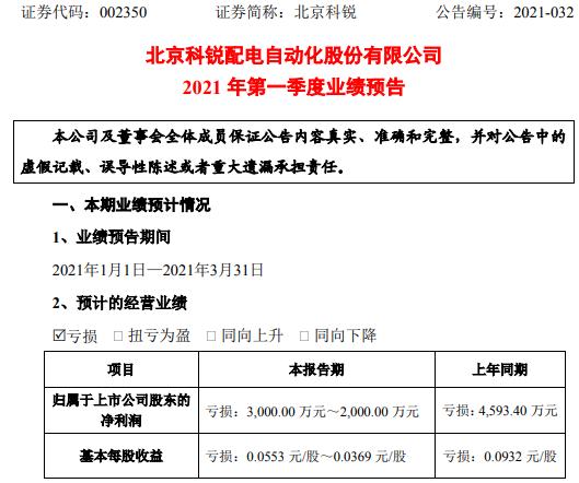 北京科锐2021年一季度亏损2000万-3000万 可执行合同额增加