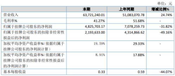 金网信息2020年净利下滑31.82% 原材料及人工成本上涨