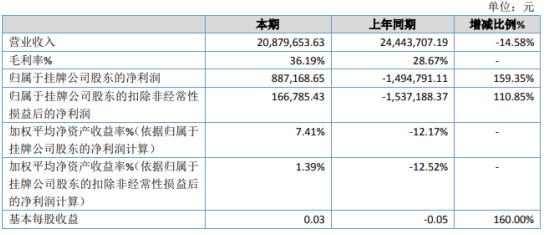 爱豆股份2020年净利润88.72万 各项费用均有不同程度的降低