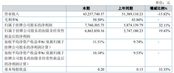 智创联合2020年净利增长32.11% 本期毛利率提升