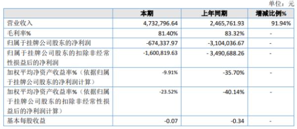 卡宝宝2020年亏损67.43万 银行手续费下降