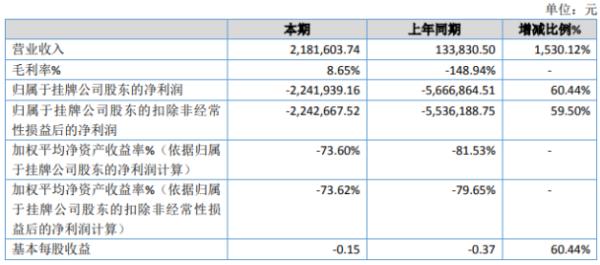 上亿传媒2020年亏损224.19万 植入广告项目完成、收入增加