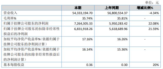 弘易传媒2020年净利增长22.08% 业务招待费用下降较多