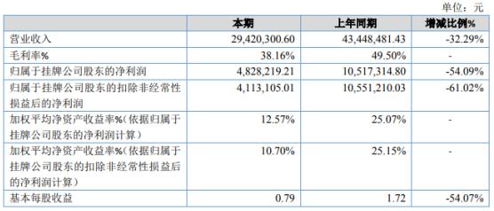 赢冠口腔2020年净利下滑54.09% 2-4月无法安排生产