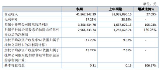 迈光科技2020年净利增长105.03% 境外销售同比去年增长