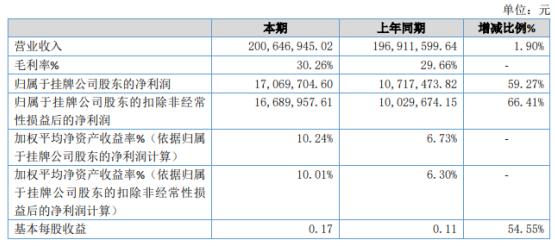 精棱股份2020年净利增长59.27% 减免企业社会保险费