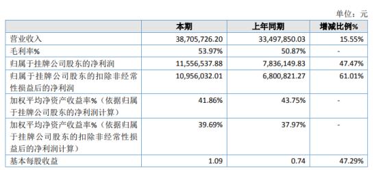 建纬检测2020年净利增长47.47% 检测业务量增加较多