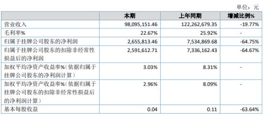 中联橡胶2020年净利下滑64.75% 研发费用增加