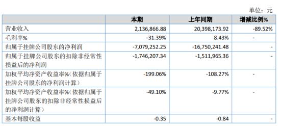 宝福汽车2020年亏损707.93万 各项费用较上年度大幅度减少