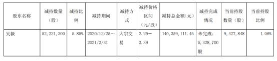 鹿港文化股东吴毅减持5222.13万股 套现1.4亿