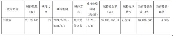 腾龙股份股东王柳芳减持216.97万股 套现3683.33万