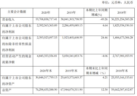 申能股份2020年净利增长4.64% 总经理奚力强薪酬142.45万