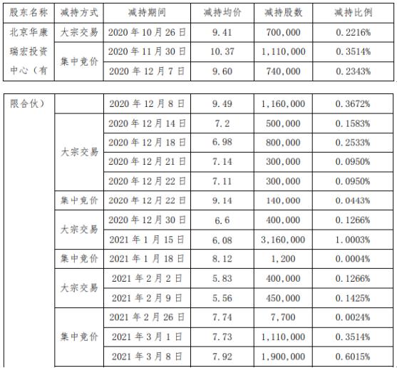 大烨智能股东北京华康减持1561.89万股 套现约9496.29万