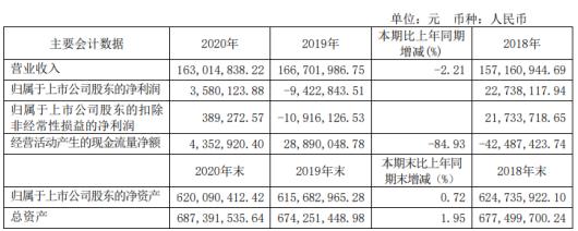 金瑞矿业2020年净利358.01万 董事长任小坤薪酬37万