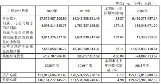 兴业证券2020年净利增长127.13% 市场指数大幅上涨