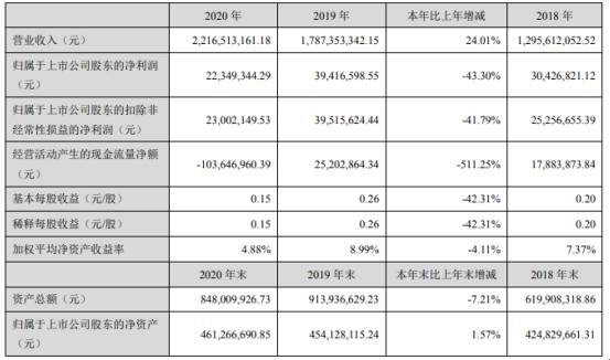同益股份2020年净利下滑43.3% 董事长邵羽南薪酬78.23万