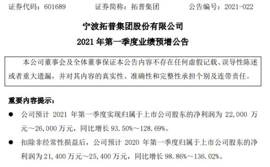 拓普集团2021年第一季度预计净利增长93.5%-128.69%