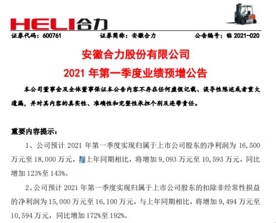 安徽合力2021年第一季度预计净利增加123%-143% 主导产品产销规模扩大