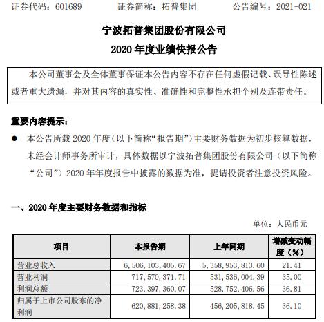 拓普集团2020年度净利增长36.1% 各项业务均取得较好发展