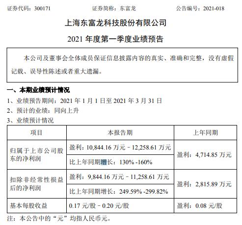 东富龙2021年第一季度预计净利增长130%-160% 销售情况持续良好