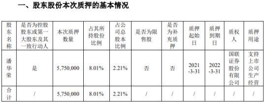 聚灿光电控股股东潘华荣质押575万股 用于支持上市公司生产经营