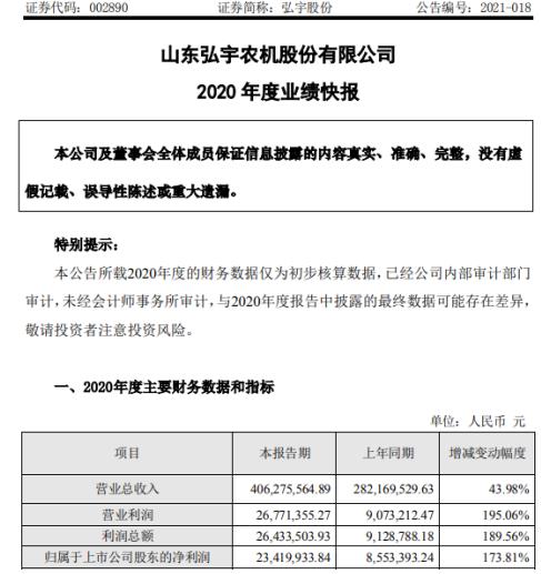 弘宇股份2020年度净利增长173.81% 农产品价格大幅上涨