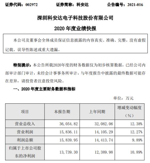 科安达2020年度净利1.37亿增长10.89% 在手订单充足
