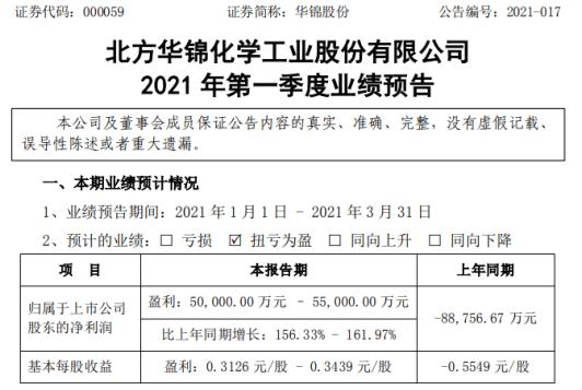 华锦股份2021年第一季度预计净利5亿-5.5亿 生产经营保持良好态势